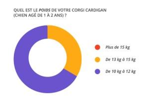 poids-1-an_corgi_cardian