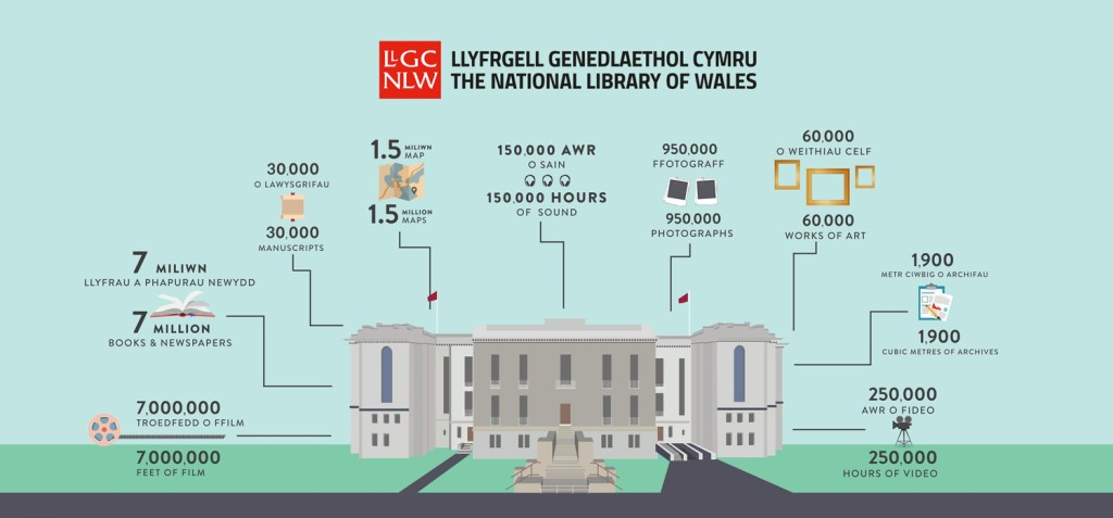 national library infographic