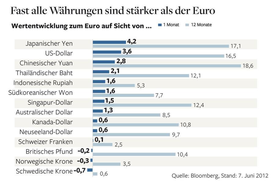 Fast alle Währungen sind stärker als der Euro