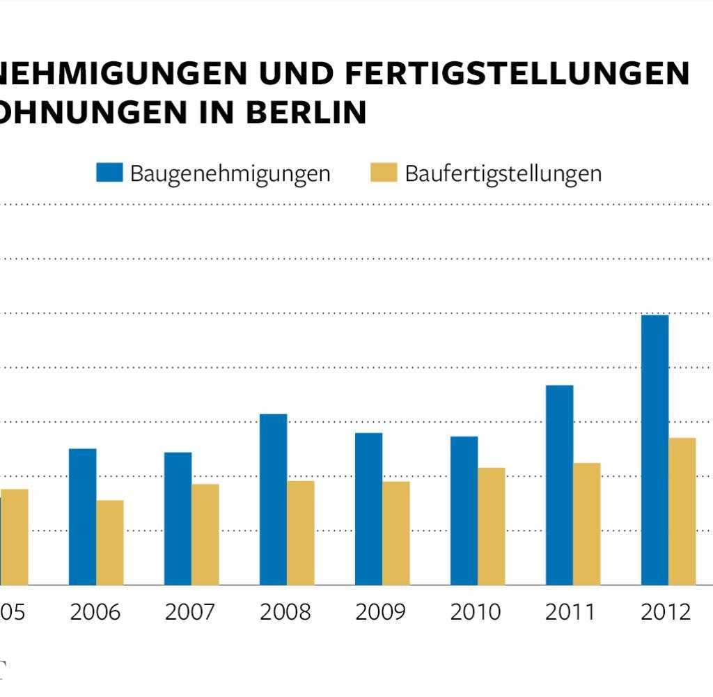 Immobilien In Berlin sind Wohnungen knapp und teuer  WELT