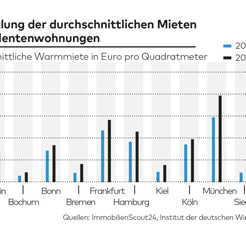 So teuer wohnen Studenten in deutschen Grostdten  WELT