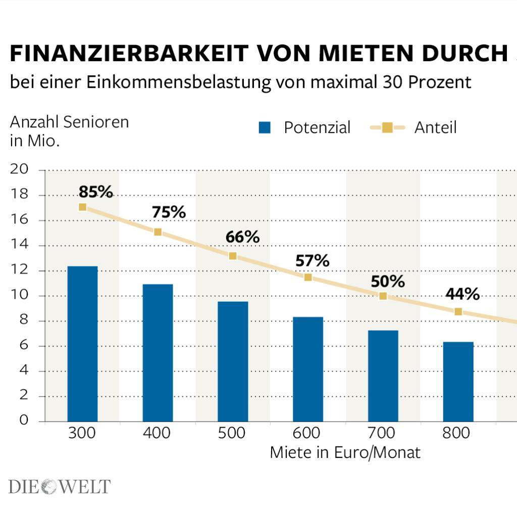 Deutschlands reiche Senioren finden keine Wohnung  WELT