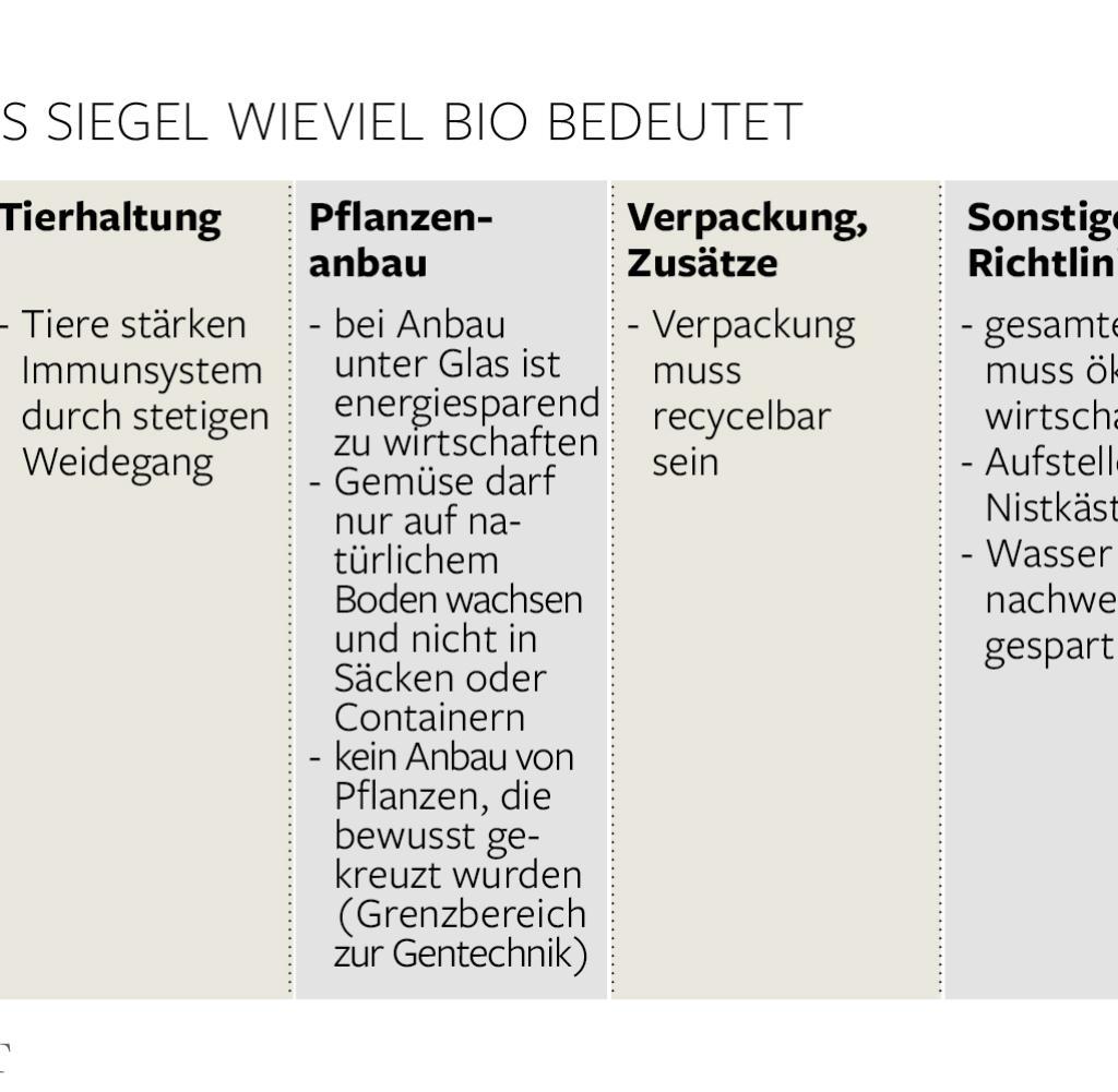 Demeter, Bioland & Co.: Die Wahrheit über die Bio-Siegel