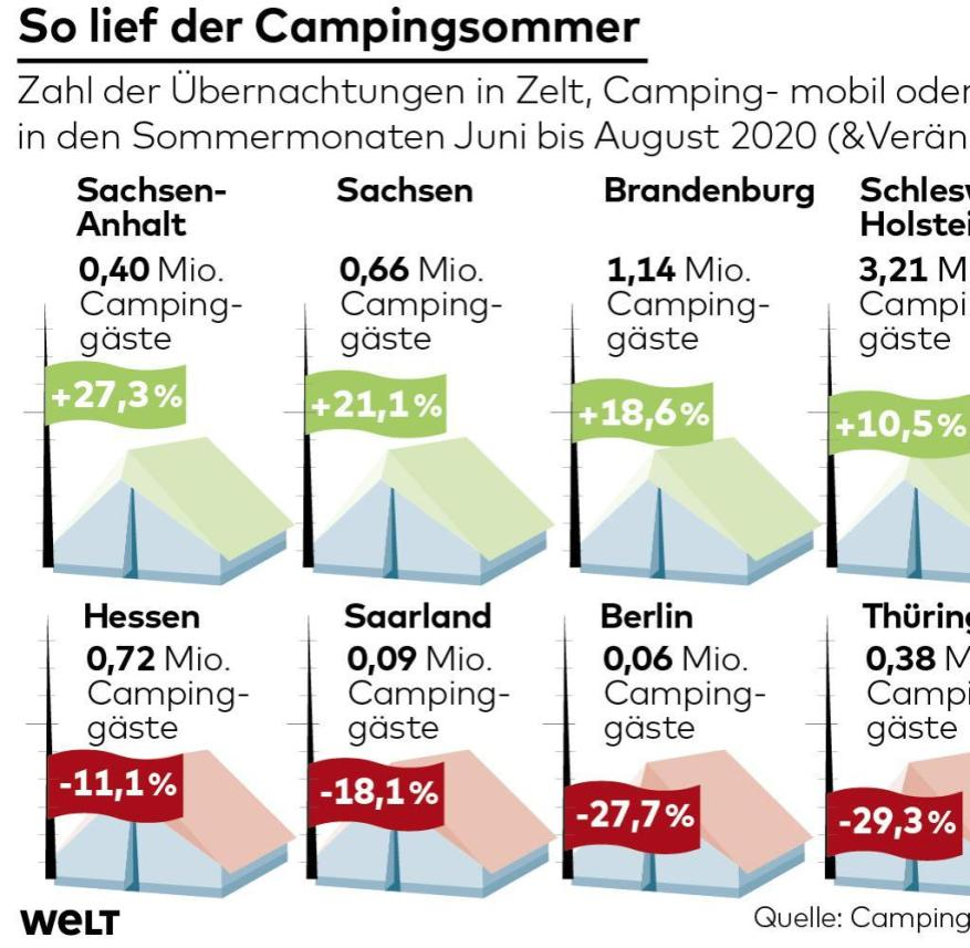 Tourism on German campsites in summer 2020