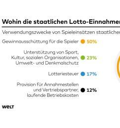 seit 1955 spielen die deutschen lotto das traditionsreiche staatliche gl cksspiel setzt j hrlich rund 7 milliarden [ 1024 x 1001 Pixel ]