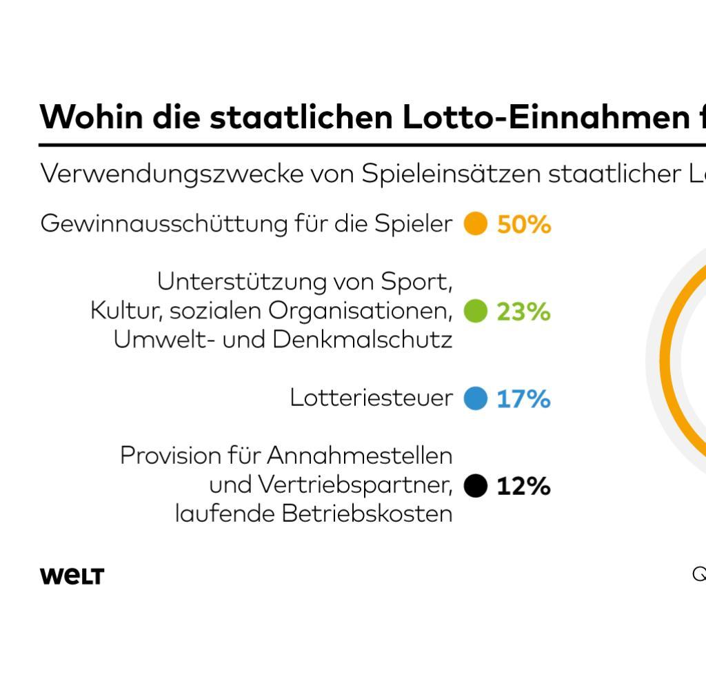 hight resolution of seit 1955 spielen die deutschen lotto das traditionsreiche staatliche gl cksspiel setzt j hrlich rund 7 milliarden