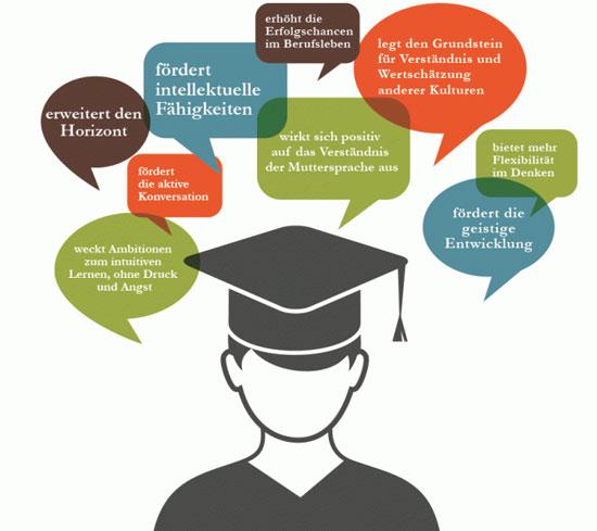Die Weltakademie Methode um eine Sprache zu lernen