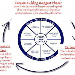 Emotional Cycle Of Abuse Diagram 2000 Honda Accord Radio Wiring About Trauma Wendt Center