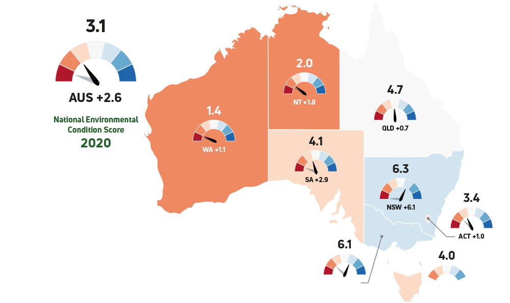 ECS by State and Territory and change from the previous year