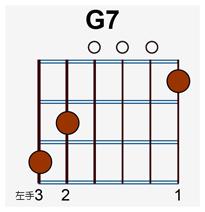 吉他入門免費教學單元15