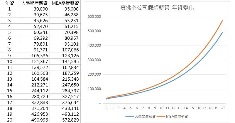 資料分析迴歸與預測_加成性效應_薪資變化