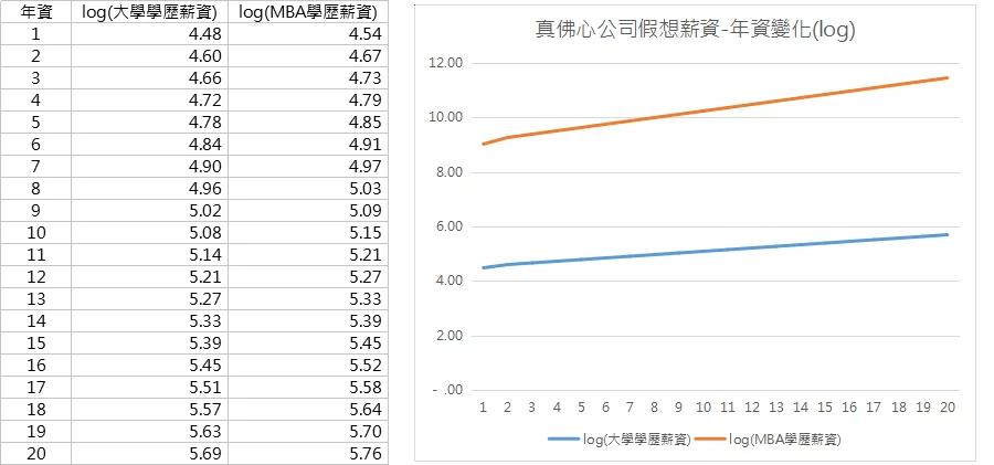 資料分析迴歸與預測_加成性效應_薪資變化_log