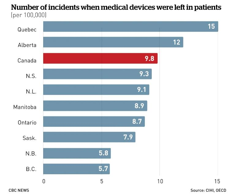可怕!加拿大醫生兩年在患者體內留下553個手術工具(組圖)