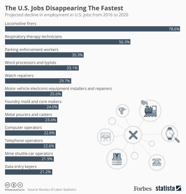未来七年,美国15种职业将处于消失边缘(图)