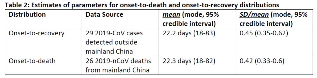 英帝国理工更新报告:武汉日增2万感染者 湖北死亡率18%(图)