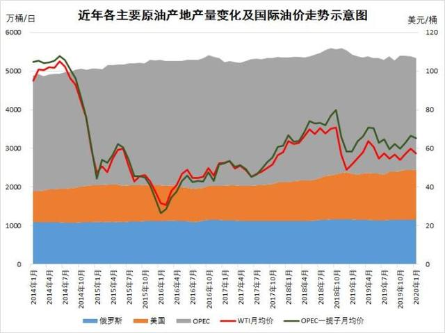 价格战致原油价格暴跌:比矿泉水都便宜 影响几何?