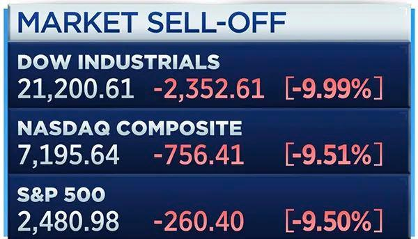 全球市場進入暴跌模式 至少11國熔斷!(圖)