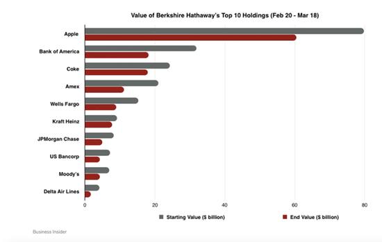 疫情爆发以来,巴菲特损失已超过860亿美元(图)