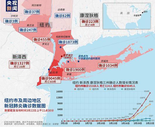 重大灾区纽约州新增4800确诊病例 累计死亡114(图)