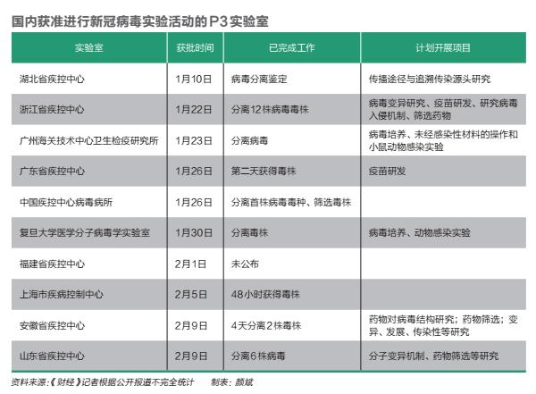 """分離新冠毒株後,中國69家實驗室為何陷入""""沉默""""(圖)"""