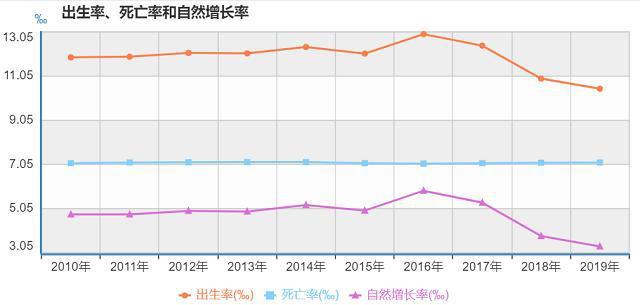 一年少生3.2万,北京去年人口出生数创十年新低