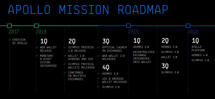 image showing apollo cryptotcurrency roadmap