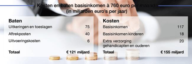 Basisinkomen---kosten-en-baten
