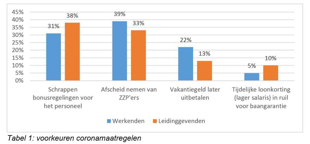 grafiek voorkeuren werknemers coronamaatregelen