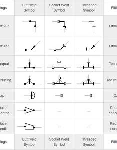 Mechanical symbols for isometric drawings also piping coordination systems rh wermac