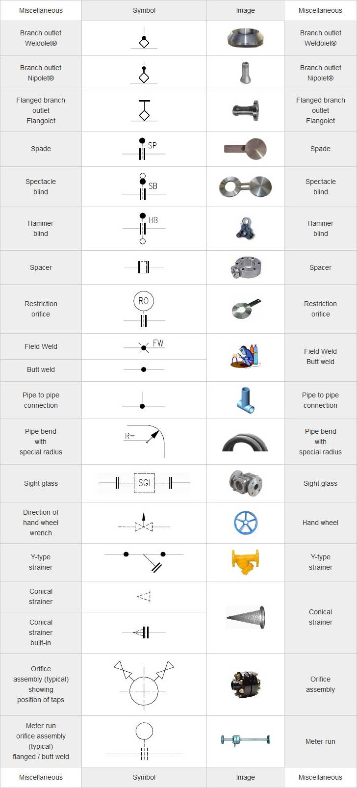 hight resolution of mechanical symbols for isometric drawings
