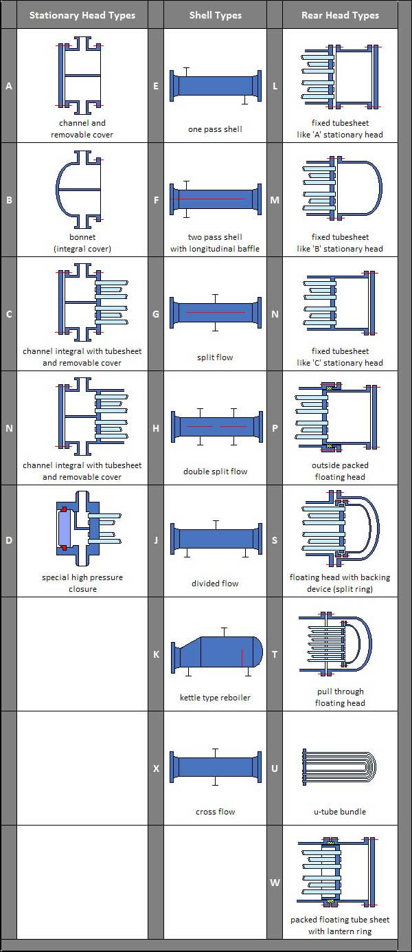 medium resolution of tema designations of heat exchangers
