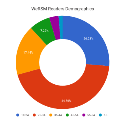 wersm readers chart 2017
