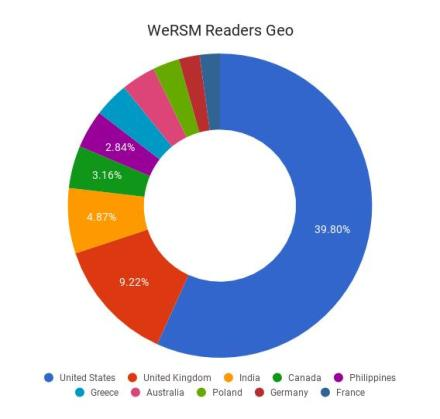 wersm readers chart geo 2017