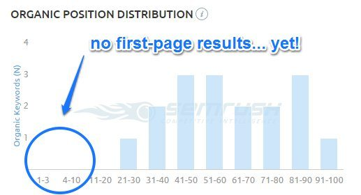 No first-page results... yet!