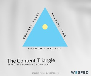 Blog content triangle