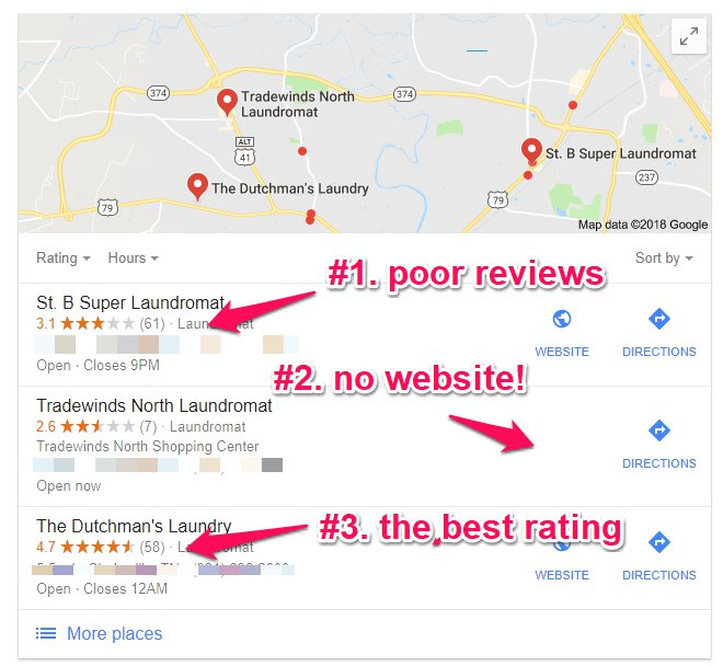 Google Reviews for SEO - Local SEO Rankings
