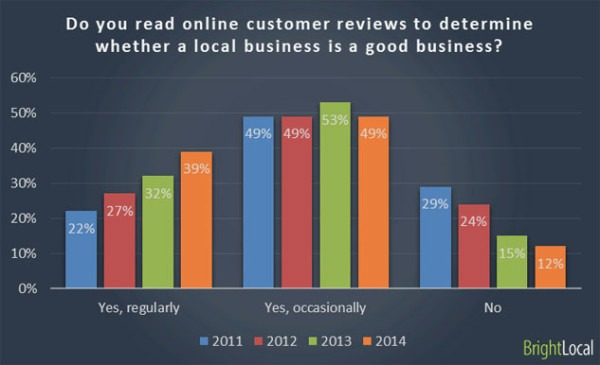 Brightlocal Local SEO Reviews