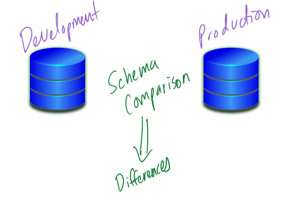 Schema comparisons detect differences
