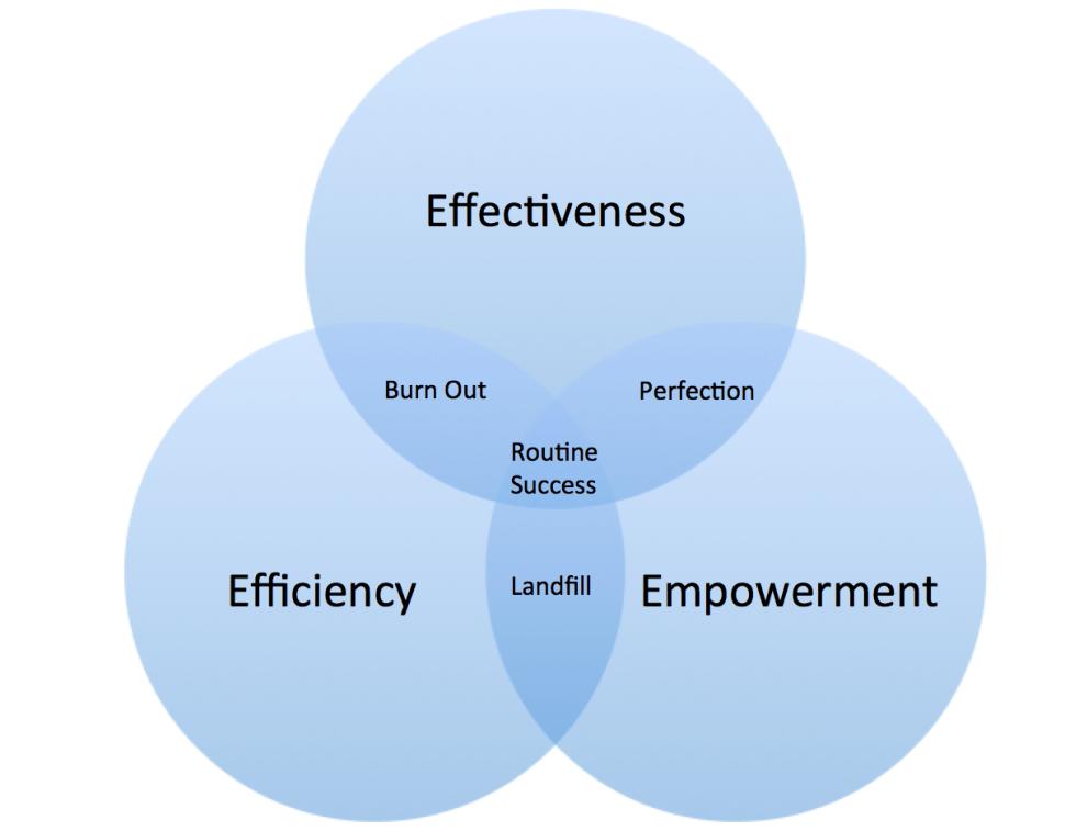 Effectiveness, Efficiency, Empowerment