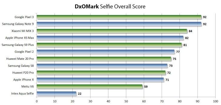 DxOMark, punteggi selfie
