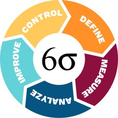 House Of Quality Six Sigma Diagram Home Power Saver Circuit