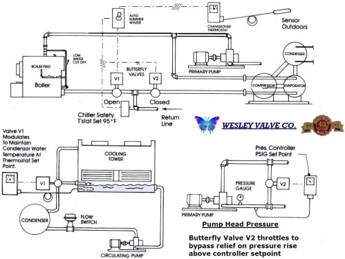 small resolution of butterfly valves
