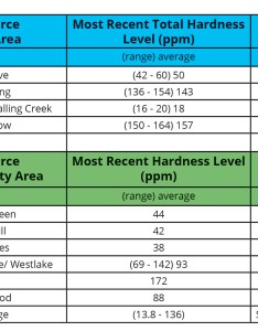 Hardness chart by source also water western virginia authority rh westernvawater