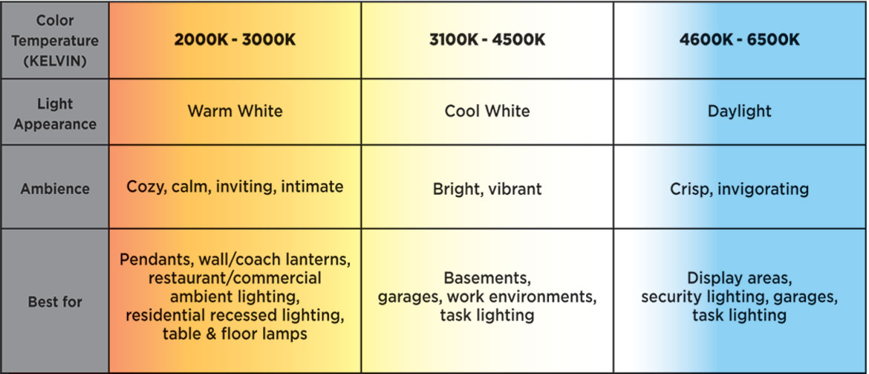 Led Light Color Temperature Chart