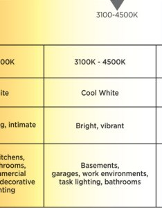 What color temperature is right for me also kelvin rh westinghouselighting