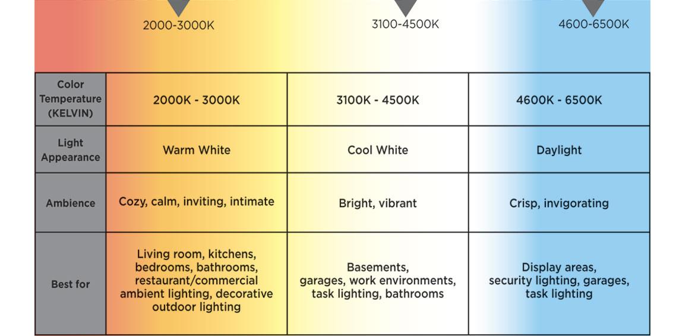 Color Temperature Kelvin  sc 1 st  Decoratingspecial.com & light bulb color scale | Decoratingspecial.com azcodes.com