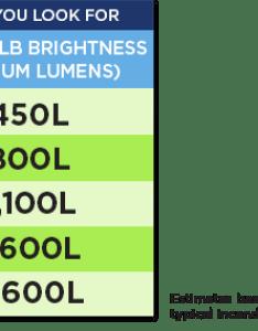 Lighting education brightness lumens bulb finish also rh westinghouselighting