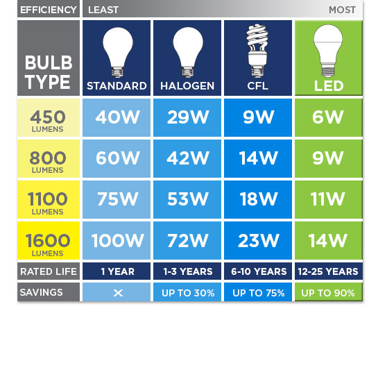 Led Light Bulb Brightness Chart