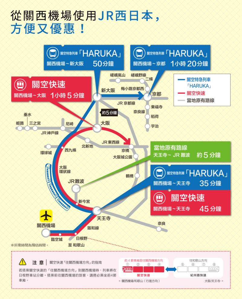 大阪機場交通 JR 關西機場特快HARUKA 關西機場快速