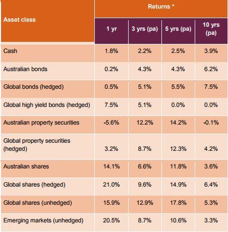 Asset class returns 2017